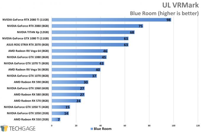 UL VRMark (Blue Room) - XFX Fatboy Radeon RX 590 Performance