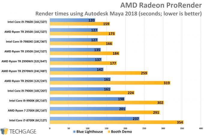 AMD Radeon ProRender (Maya 2018) CPU Render Performance (AMD Ryzen Threadripper 2970WX and 2920X)