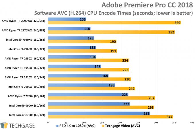 Adobe Premiere Pro AVC CPU Encode Performance (AMD Ryzen Threadripper 2970WX and 2920X)