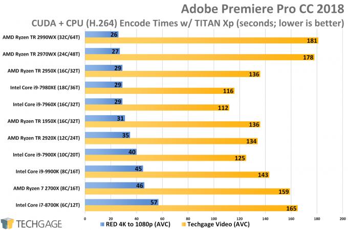 Adobe Premiere Pro AVC CUDA CPU plus GPU Encode Performance (AMD Ryzen Threadripper 2970WX and 2920X)