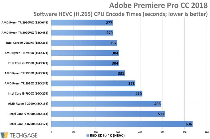 Adobe Premiere Pro HEVC CPU Encode Performance (AMD Ryzen Threadripper 2970WX and 2920X)