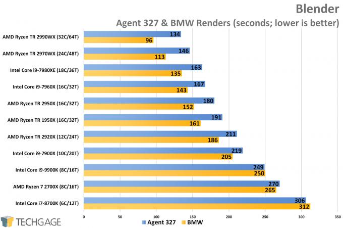 Blender Cycles CPU Render Performance (AMD Ryzen Threadripper 2970WX and 2920X)