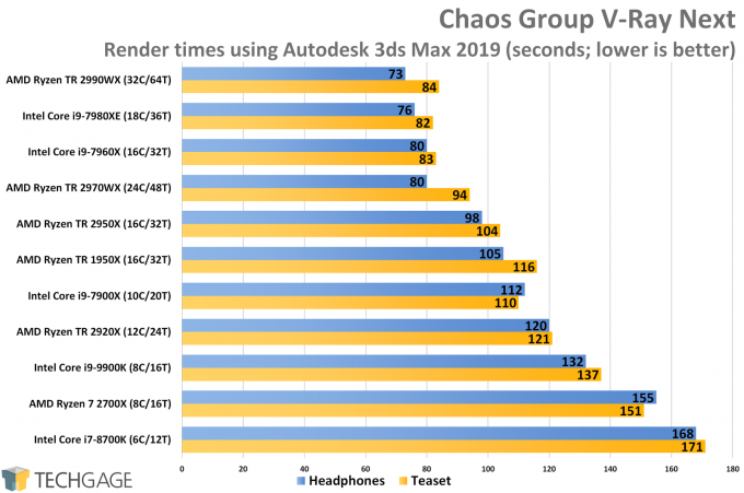 Chaos Group V-Ray (3ds Max 2019) CPU Render Performance (AMD Ryzen Threadripper 2970WX and 2920X)