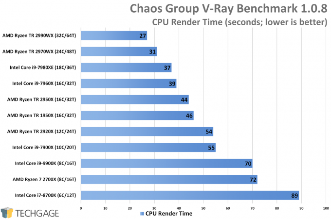 Chaos Group V-Ray Standalone Benchmark CPU Score (AMD Ryzen Threadripper 2970WX and 2920X)