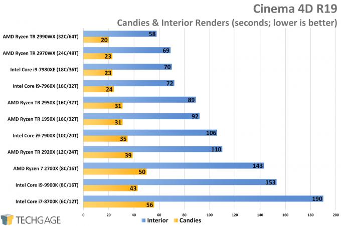 Cinema 4D CPU Render Performance (AMD Ryzen Threadripper 2970WX and 2920X)
