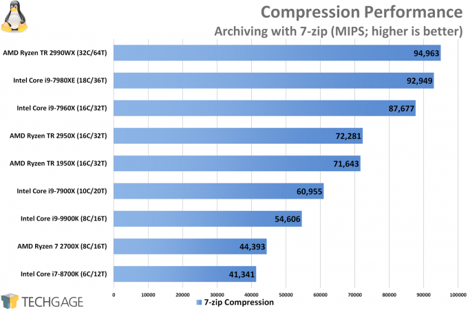 Compression Linux Performance (Intel Core i9-9900K)