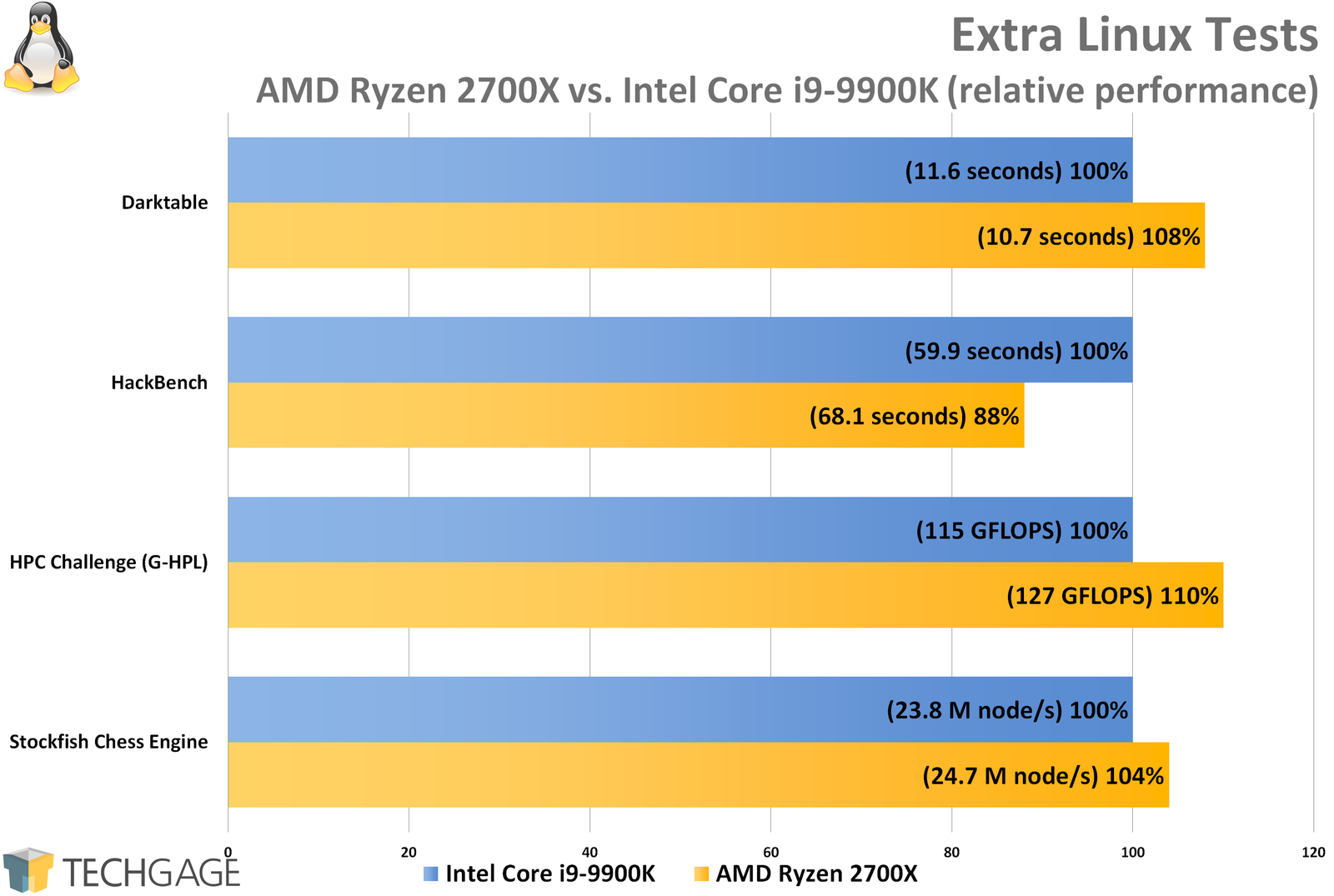 A Look At Intel's Core i9-9900K Performance In Linux – Techgage