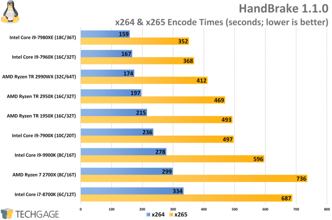 HandBrake Encode Linux Performance (Intel Core i9-9900K)