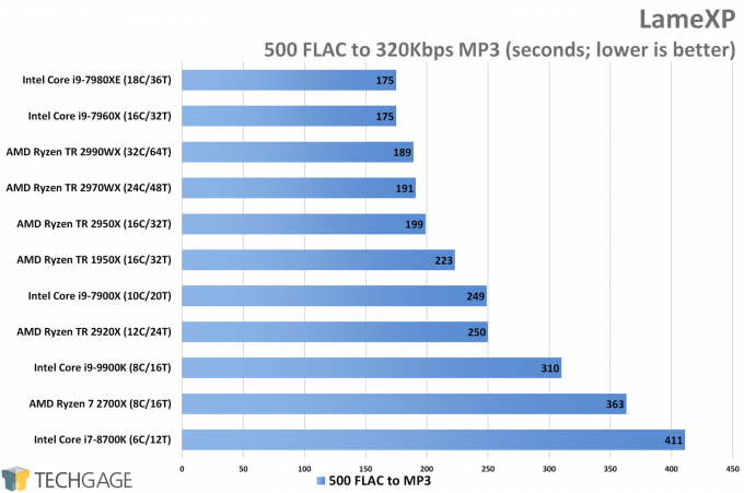 LameXP MP3 Encode Performance (AMD Ryzen Threadripper 2970WX and 2920X)