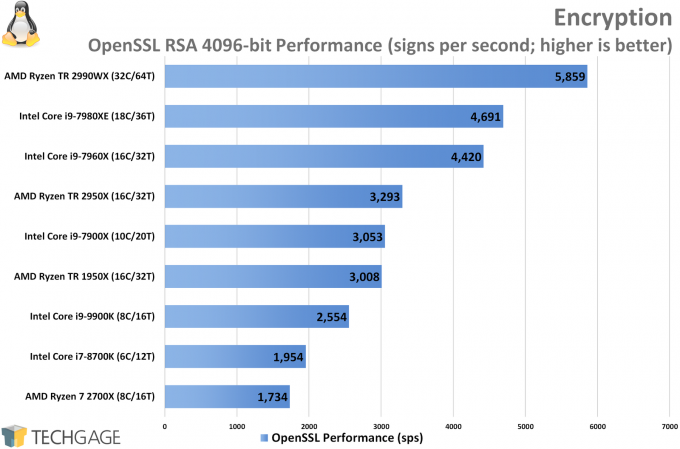 OpenSSL Encryption Linux Performance (Intel Core i9-9900K)