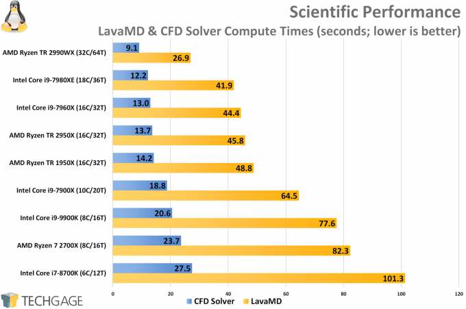 Scientific Rodinia LavaMD and CFD Solver Linux Performance (Intel Core i9-9900K)