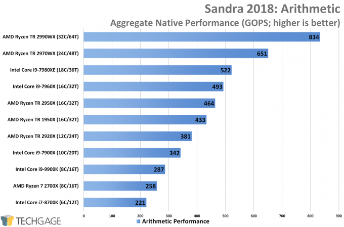 SiSoftware Sandra Arithmetic CPU Performance (AMD Ryzen Threadripper 2970WX and 2920X)