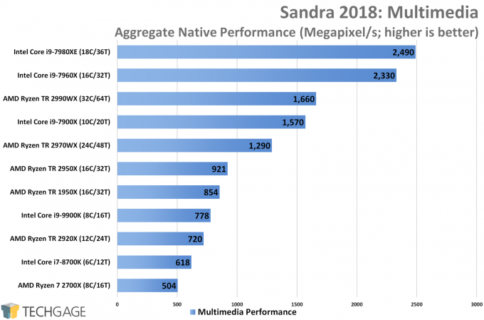 SiSoftware Sandra Multimedia CPU Performance (AMD Ryzen Threadripper 2970WX and 2920X)