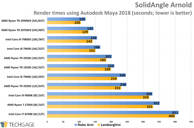 SolidAngle Arnold (Maya 2018) CPU Render Performance (AMD Ryzen Threadripper 2970WX and 2920X)