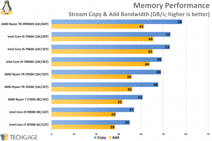 Stream Memory Linux Performance (Intel Core i9-9900K)