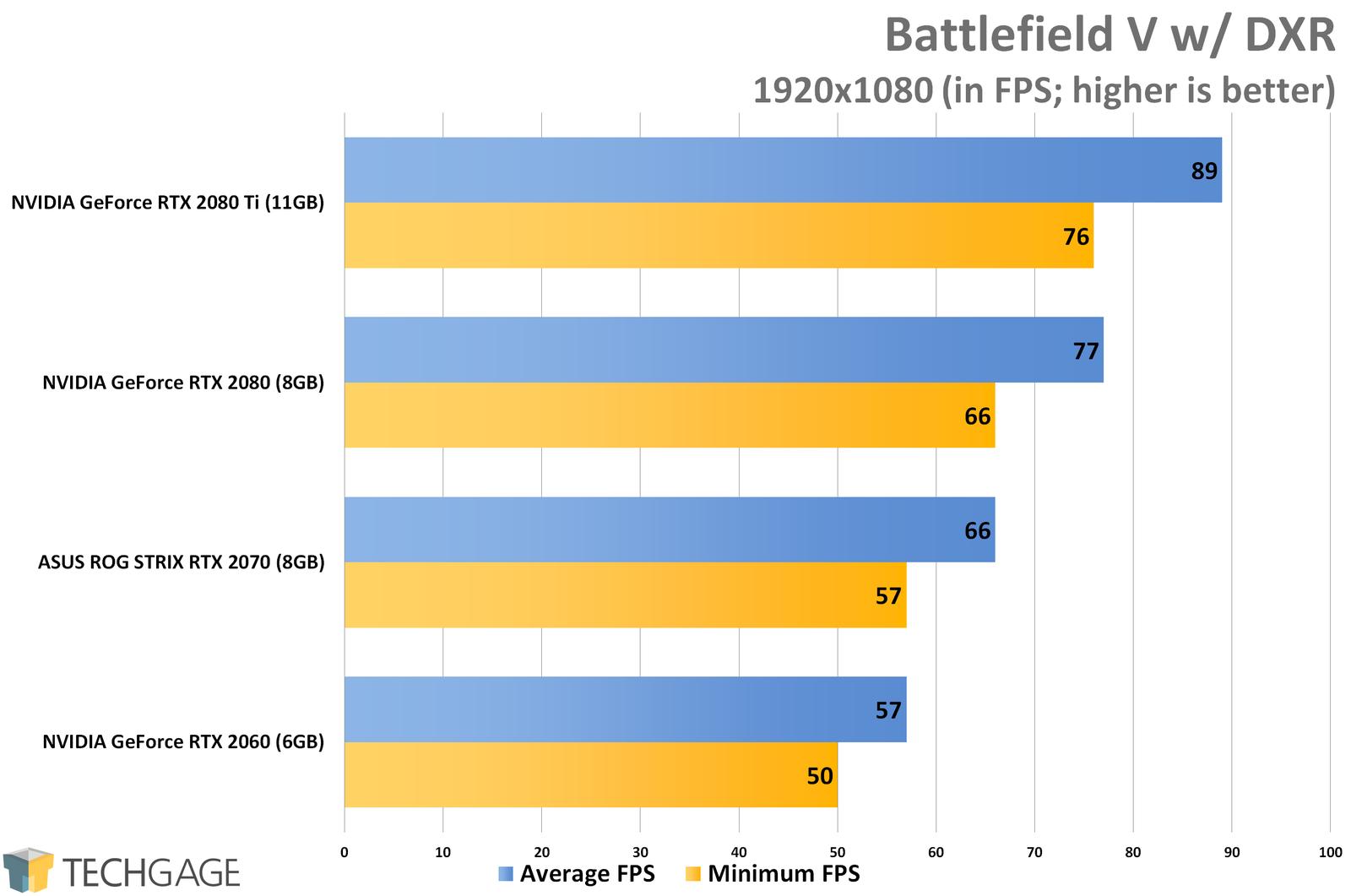 rtx 2070 vs 1080 ti pubg