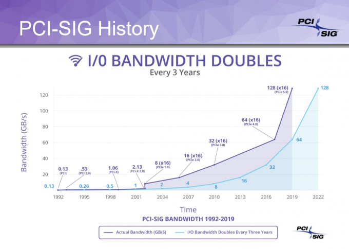 PCI-SIG PCIe Bandwidth Trend