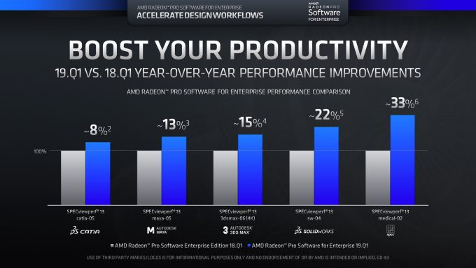 AMD Releases Its First Radeon Pro Enterprise Driver of 2019
