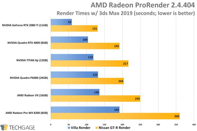 AMD Radeon ProRender Performance (AMD Radeon VII)