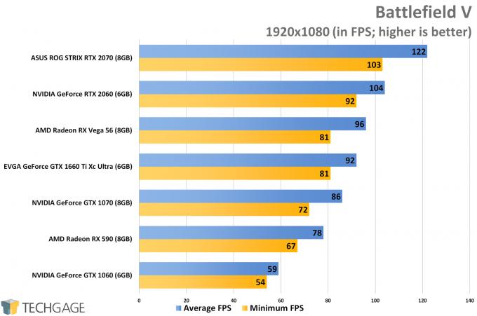 Battlefield V (1080p) - NVIDIA GeForce GTX 1660 Ti Performance