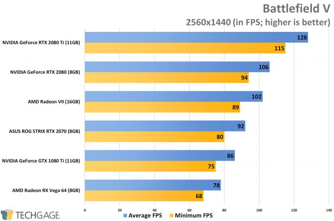 Battlefield V (1440p) - AMD Radeon VII Performance