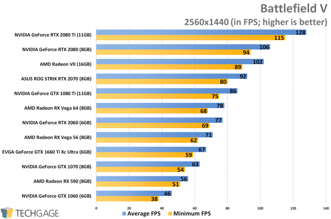 Battlefield V (1440p) - NVIDIA GeForce GTX 1660 Ti Performance