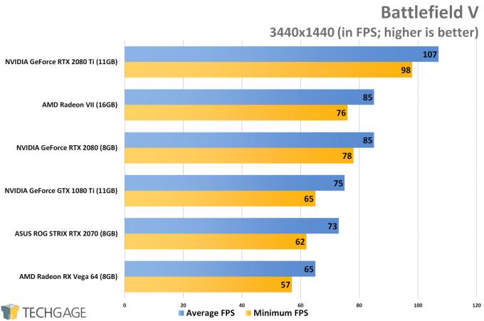 Battlefield V (3440x1440 Ultrawide) - AMD Radeon VII Performance