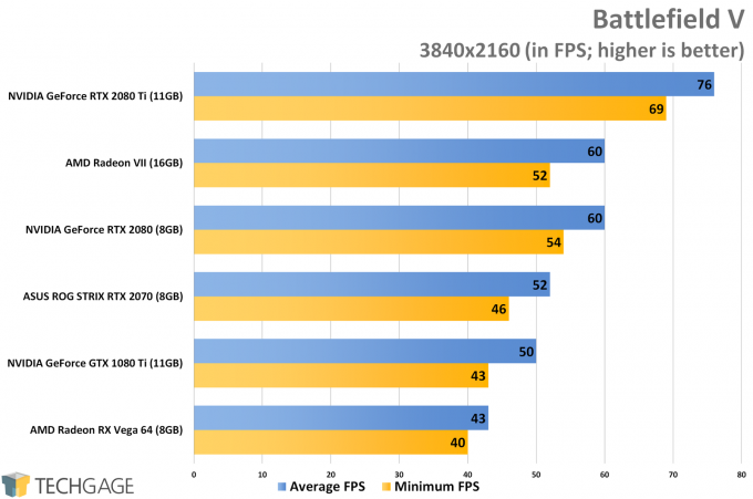 Battlefield V (4K) - AMD Radeon VII Performance