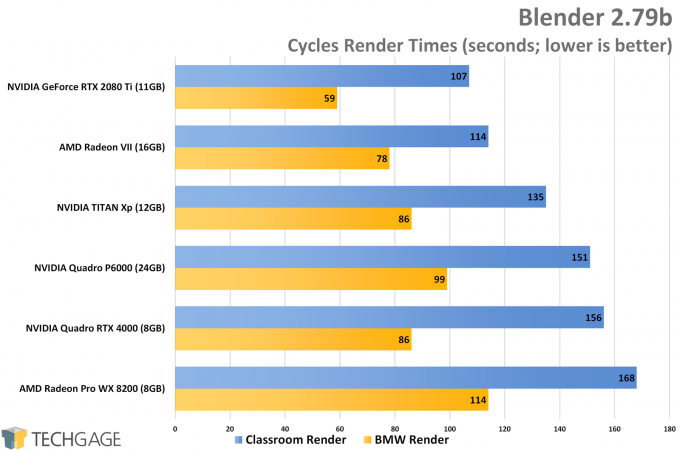Blender Performance (AMD Radeon VII)