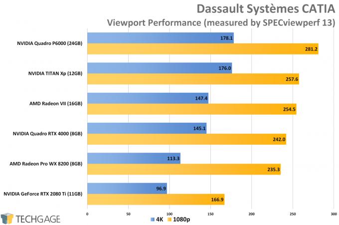 Dassault Systemes CATIA Viewport Performance (AMD Radeon VII)