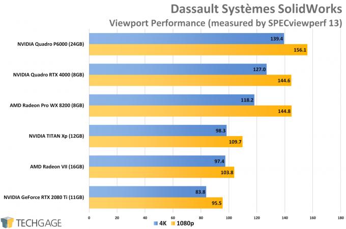 Dassault Systemes SolidWorks Viewport Performance (AMD Radeon VII)