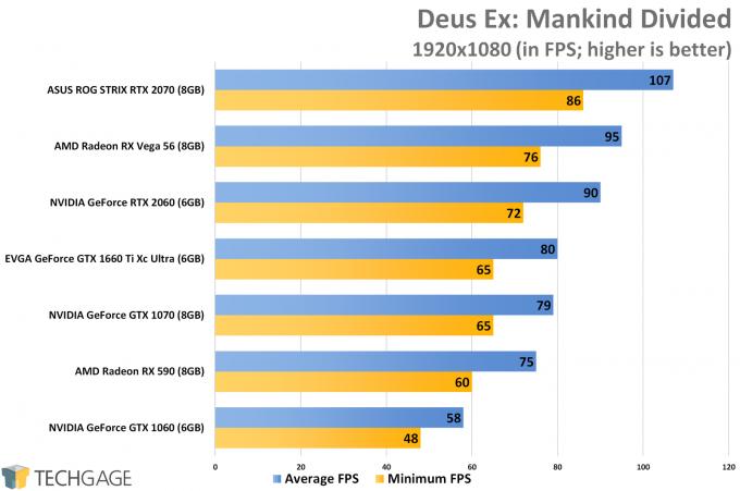 Deus Ex Mankind Divided (1080p) - NVIDIA GeForce GTX 1660 Ti Performance