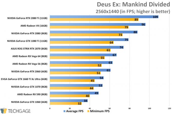 Deus Ex Mankind Divided (1440p) - NVIDIA GeForce GTX 1660 Ti Performance
