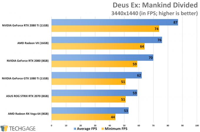 Deus Ex Mankind Divided (3440x1440 Ultrawide) - AMD Radeon VII Performance