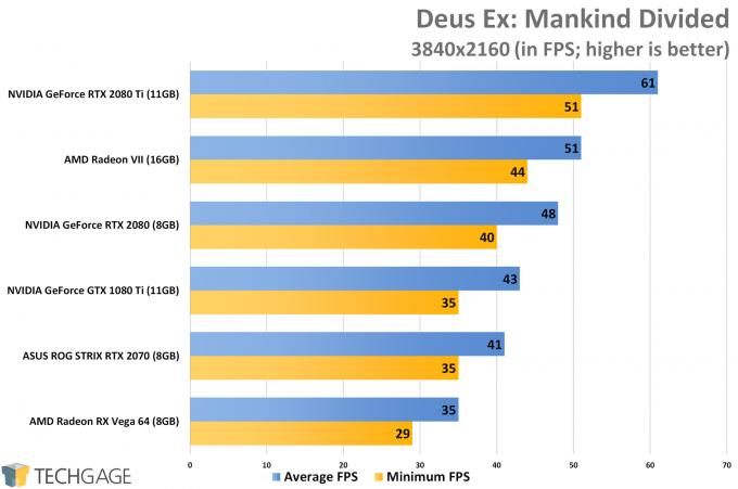 Deus Ex Mankind Divided (4K) - AMD Radeon VII Performance