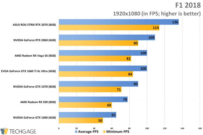 F1 2018 (1080p) - NVIDIA GeForce GTX 1660 Ti Performance
