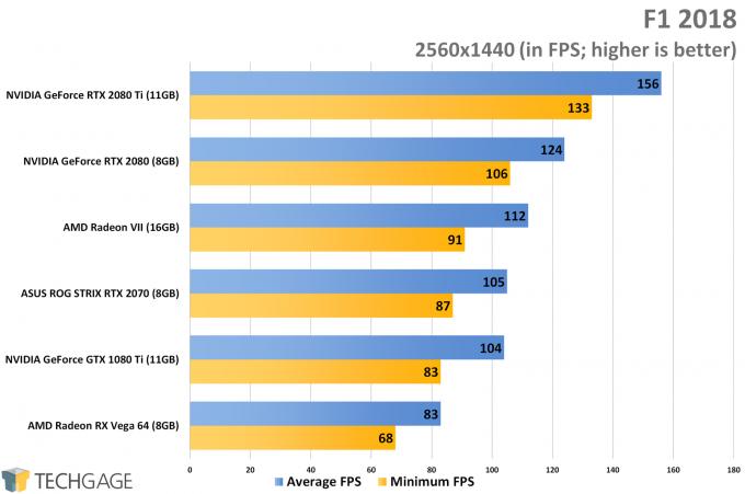 F1 2018 (1440p) - AMD Radeon VII Performance