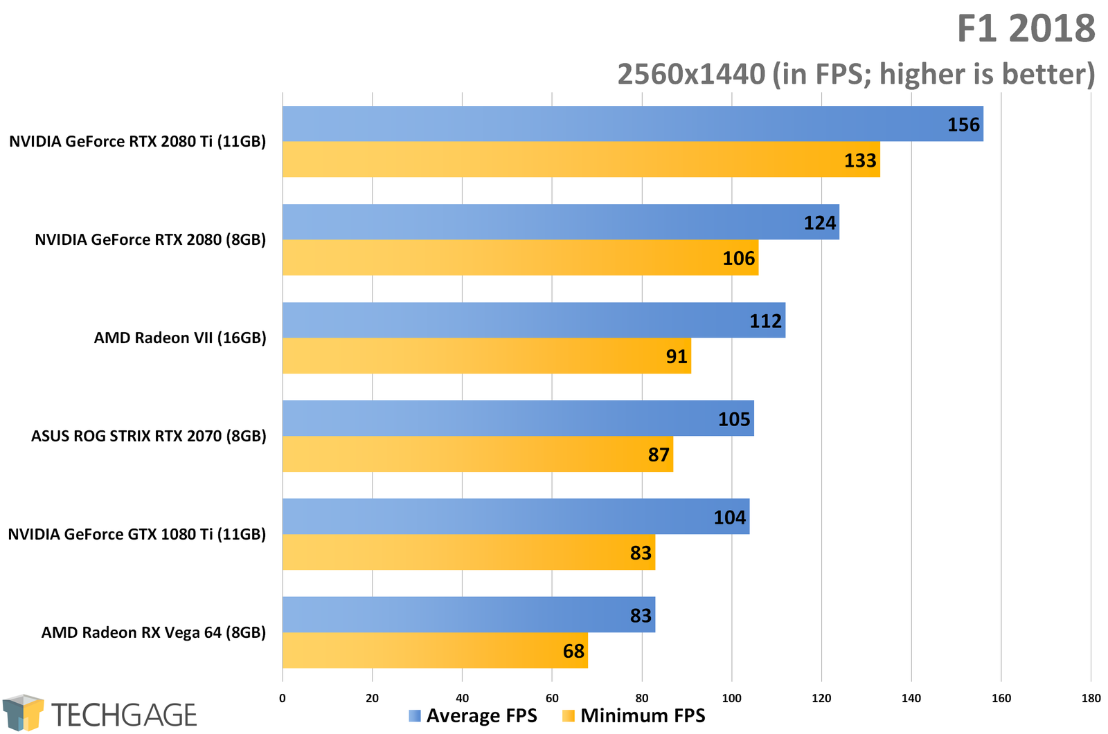 AMD Radeon VII 1440p, 4K & Ultrawide Gaming Performance – Techgage