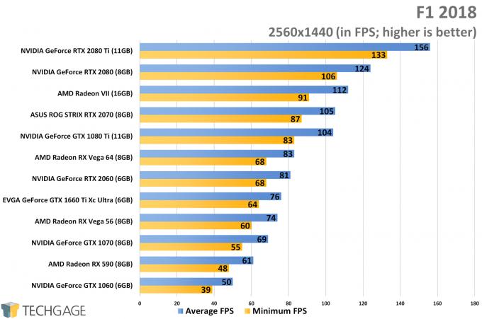 F1 2018 (1440p) - NVIDIA GeForce GTX 1660 Ti Performance