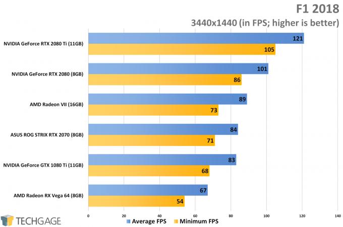 F1 2018 (3440x1440 Ultrawide) - AMD Radeon VII Performance