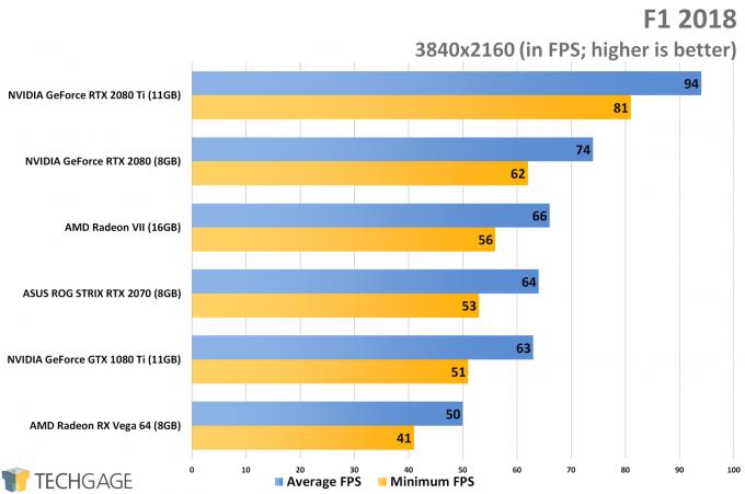 F1 2018 (4K) - AMD Radeon VII Performance