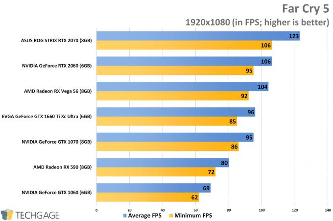Far Cry 5 (1080p) - NVIDIA GeForce GTX 1660 Ti Performance