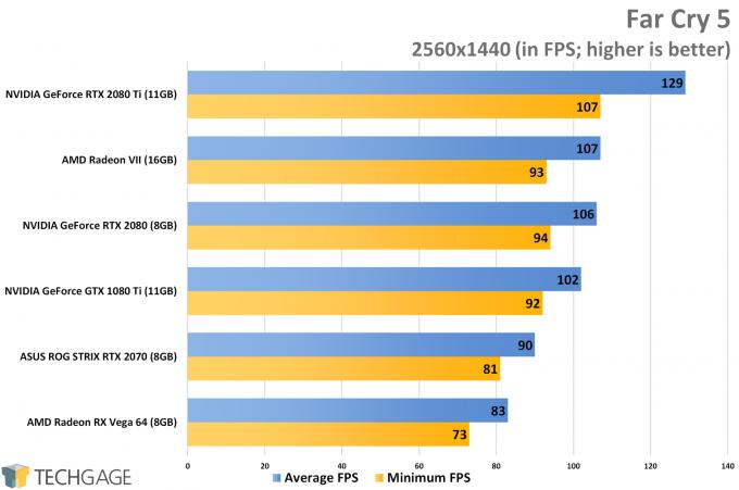 Far Cry 5 (1440p) - AMD Radeon VII Performance