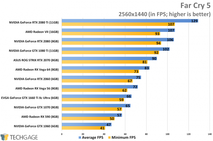 Far Cry 5 (1440p) - NVIDIA GeForce GTX 1660 Ti Performance
