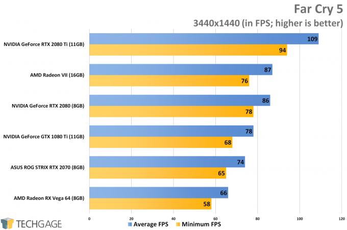 Far Cry 5 (3440x1440 Ultrawide) - AMD Radeon VII Performance