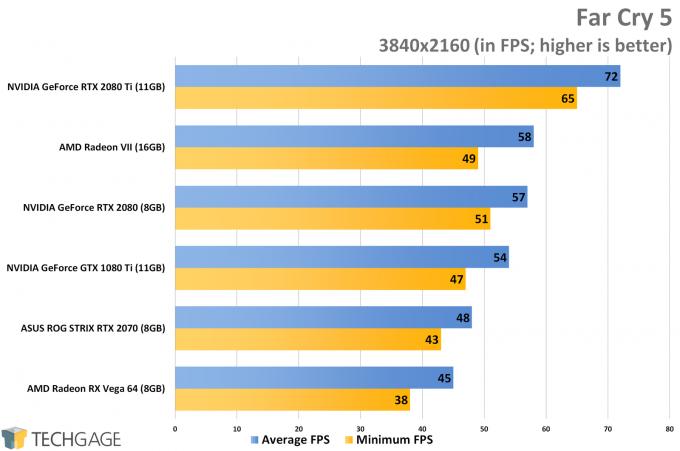 Far Cry 5 (4K) - AMD Radeon VII Performance