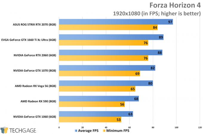 Forza Horizon 4 (1080p) - NVIDIA GeForce GTX 1660 Ti Performance