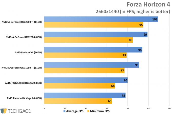 Forza Horizon 4 (1440p) - AMD Radeon VII Performance