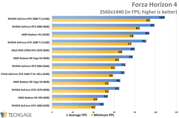 Forza Horizon 4 (1440p) - NVIDIA GeForce GTX 1660 Ti Performance