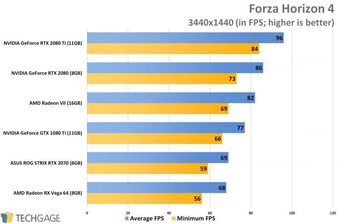 Forza Horizon 4 (3440x1440 Ultrawide) - AMD Radeon VII Performance